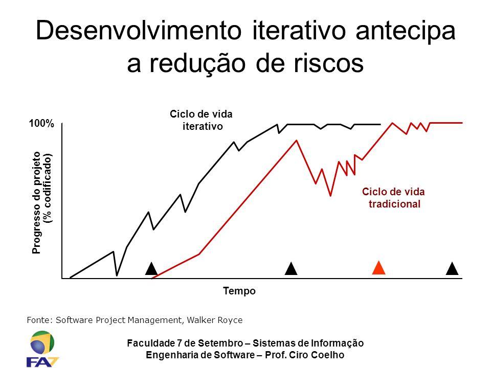 Faculdade 7 de Setembro – Sistemas de Informação Engenharia de Software – Prof. Ciro Coelho Desenvolvimento iterativo antecipa a redução de riscos 100
