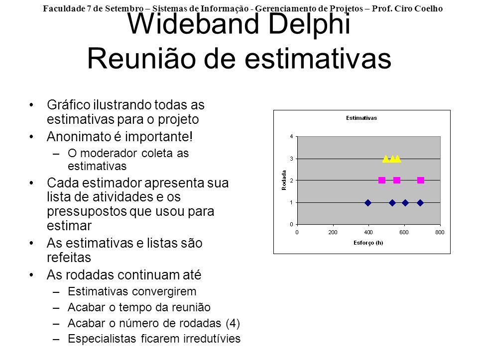 Faculdade 7 de Setembro – Sistemas de Informação - Gerenciamento de Projetos – Prof. Ciro Coelho Wideband Delphi Reunião de estimativas Gráfico ilustr