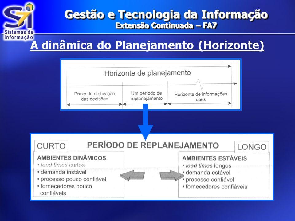 Gestão e Tecnologia da Informação Extensão Continuada – FA7 A dinâmica do Planejamento (Horizonte)