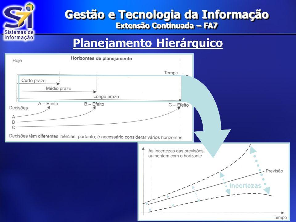 Gestão e Tecnologia da Informação Extensão Continuada – FA7 Planejamento Hierárquico Incertezas