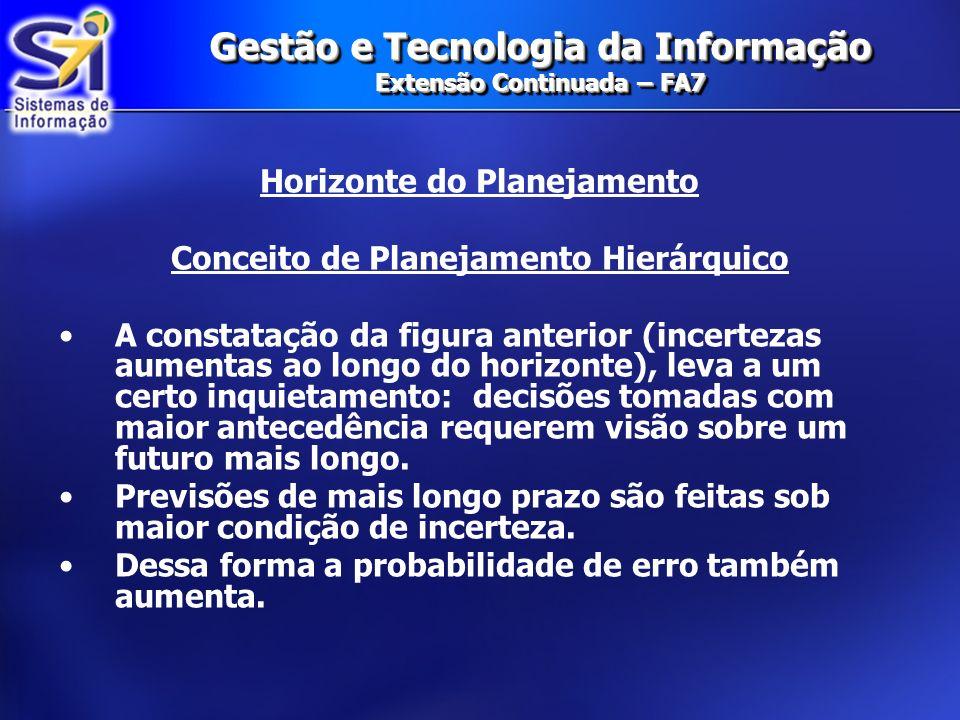 Gestão e Tecnologia da Informação Extensão Continuada – FA7 Horizonte do Planejamento Conceito de Planejamento Hierárquico A constatação da figura ant