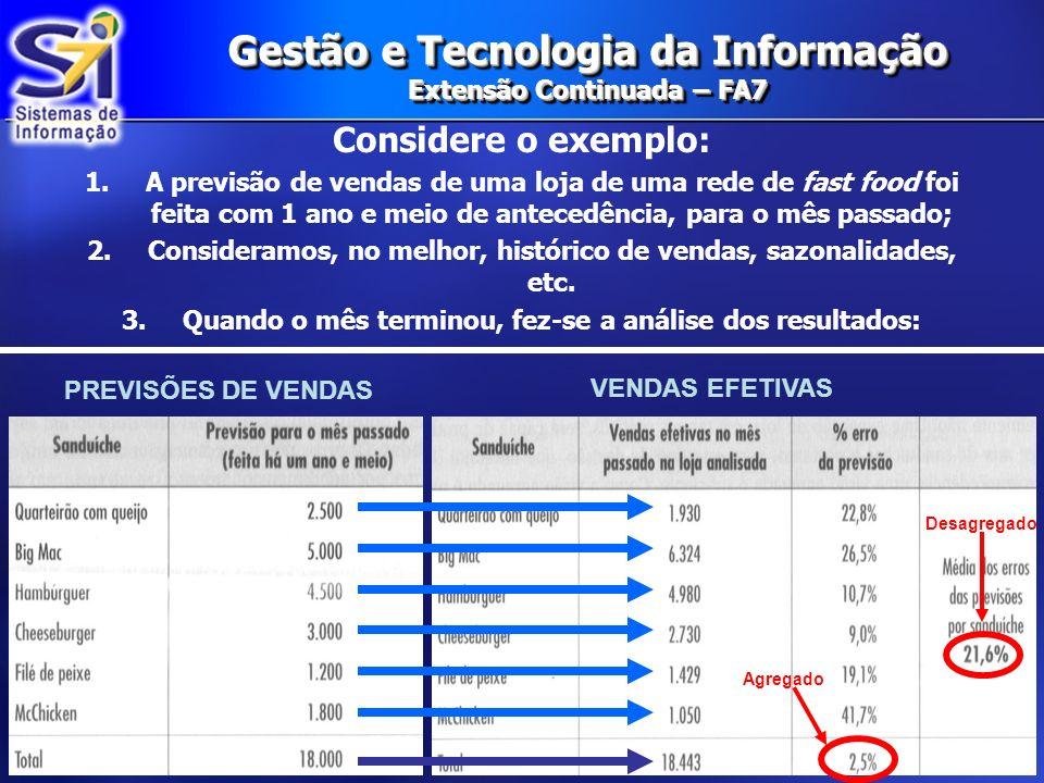 Gestão e Tecnologia da Informação Extensão Continuada – FA7 Considere o exemplo: 1.A previsão de vendas de uma loja de uma rede de fast food foi feita