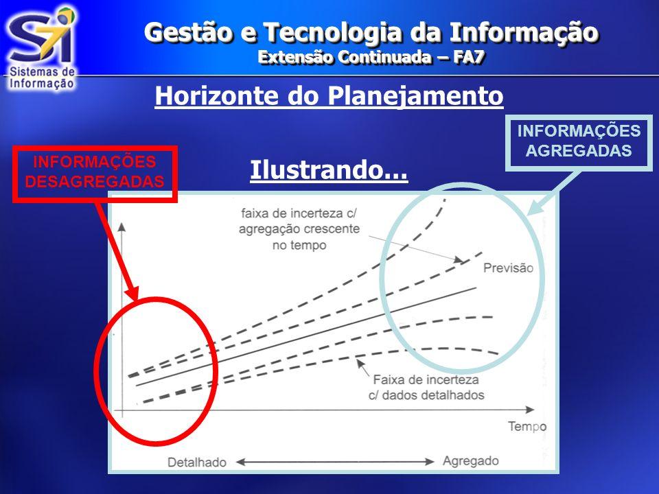 Gestão e Tecnologia da Informação Extensão Continuada – FA7 Horizonte do Planejamento Ilustrando... INFORMAÇÕES DESAGREGADAS INFORMAÇÕES AGREGADAS