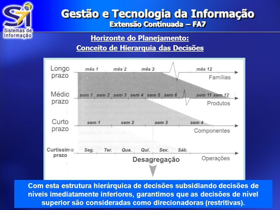 Gestão e Tecnologia da Informação Extensão Continuada – FA7 Horizonte do Planejamento: Conceito de Hierarquia das Decisões Com esta estrutura hierárqu