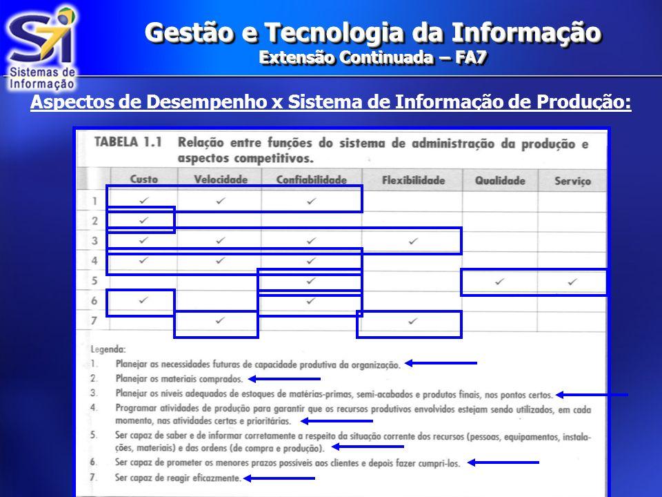 Gestão e Tecnologia da Informação Extensão Continuada – FA7 Aspectos de Desempenho x Sistema de Informação de Produção:
