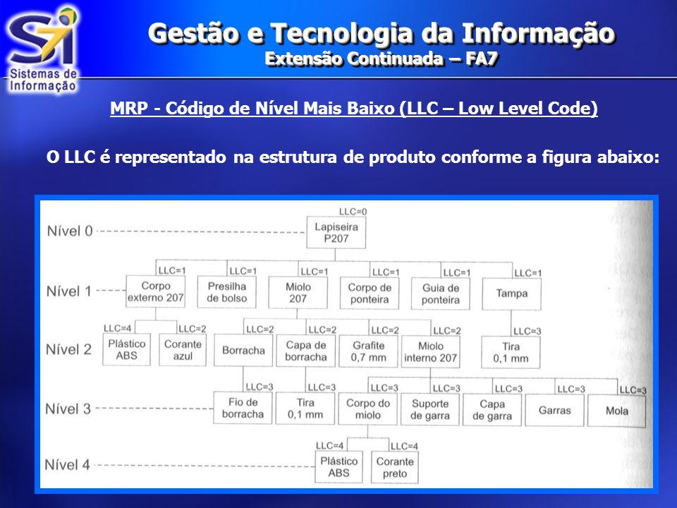 Gestão e Tecnologia da Informação Extensão Continuada – FA7 MRP - Código de Nível Mais Baixo (LLC – Low Level Code) O LLC é representado na estrutura de produto conforme a figura abaixo: