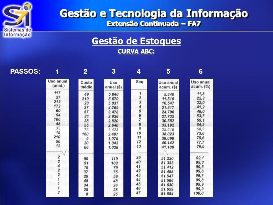 Gestão de Estoques CURVA ABC: Gestão e Tecnologia da Informação Extensão Continuada – FA7 1 PASSOS:23456