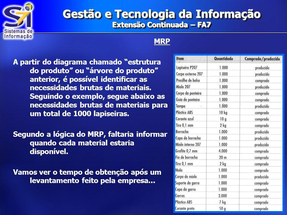 Gestão e Tecnologia da Informação Extensão Continuada – FA7 MRP Com os tempos de obtenção em mão falta definir ainda: Quando fazer tais aquisições.