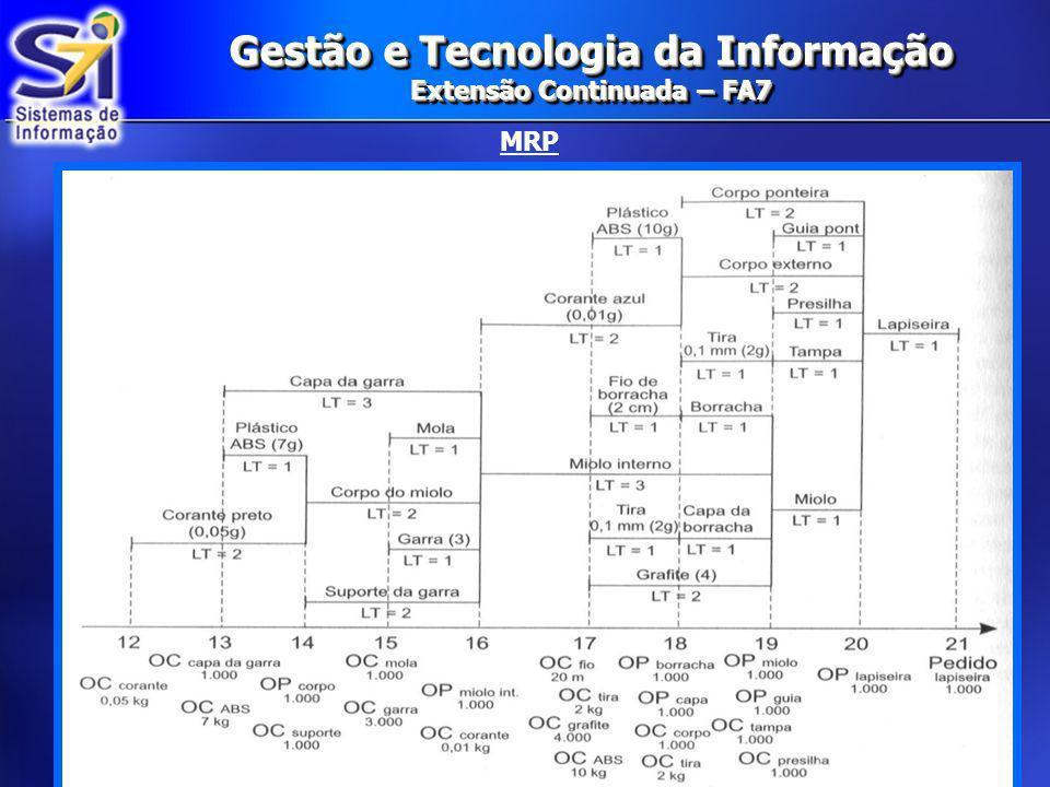Gestão e Tecnologia da Informação Extensão Continuada – FA7 MRP