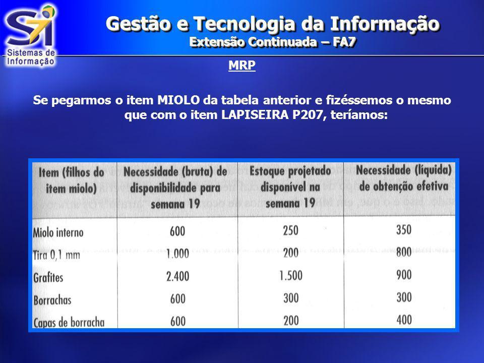 Gestão e Tecnologia da Informação Extensão Continuada – FA7 MRP Se pegarmos o item MIOLO da tabela anterior e fizéssemos o mesmo que com o item LAPISE