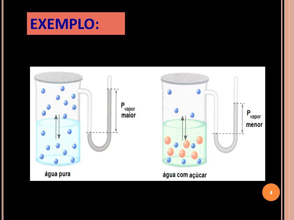 Um líquido entra em ebulição quando a pressão de vapor é igual à pressão externa, isto é, num local onde a pressão atmosférica é igual a 760 mm de Hg, os líquidos fervem na temperatura em sua pressão de vapor se igualar a este valor.