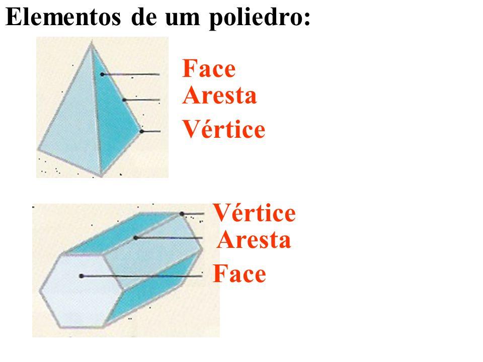 Elementos de um poliedro: Face Aresta Vértice Face Aresta Vértice