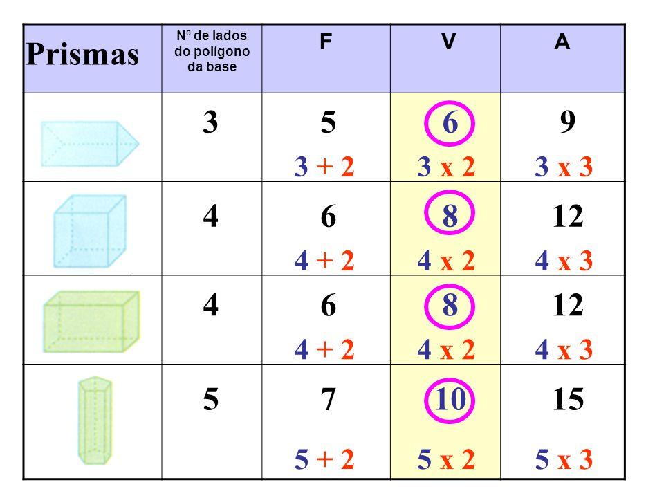 Nº de lados do polígono da base F VA 46812 468 3569 Prismas 4 + 24 x 24 x 3 4 + 24 x 24 x 3 3 + 23 x 23 x 3 571015 5 + 25 x 25 x 3