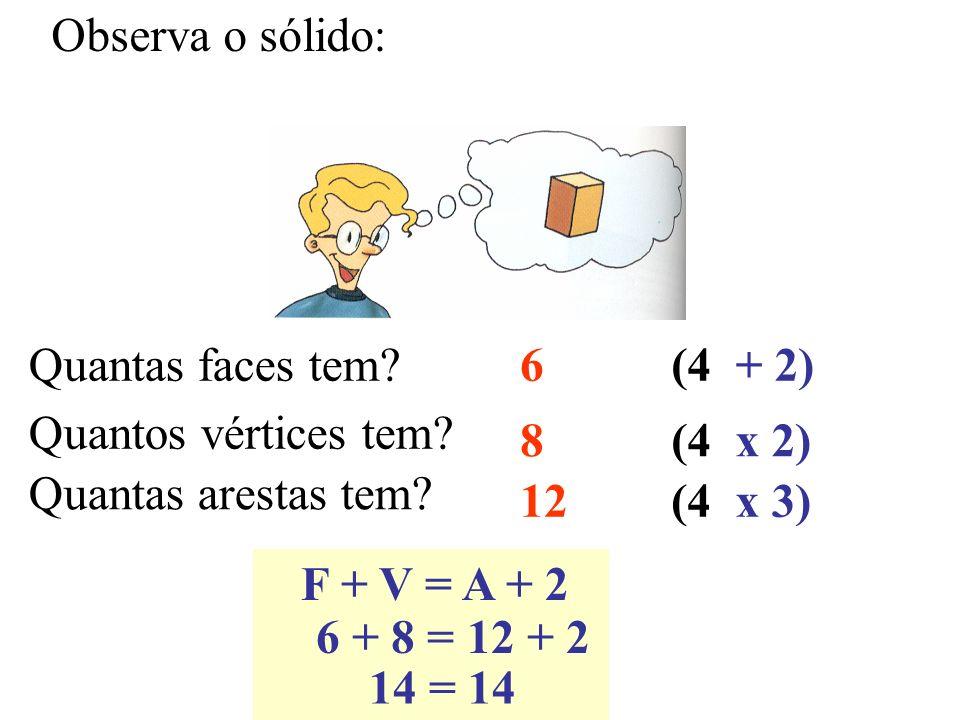 Observa o sólido: Quantas faces tem? Quantos vértices tem? Quantas arestas tem? 6 8 12 (4 + 2) x 2) x 3) F + V = A + 2 6 + 8 = 12 + 2 14 = 14