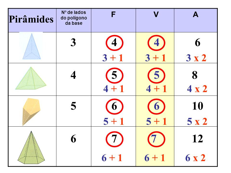 Nº de lados do polígono da base F VA 56610 4558 3446 Pirâmides 3 + 1 3 x 2 67712 4 + 1 4 x 2 5 + 1 5 x 2 6 + 1 6 x 2