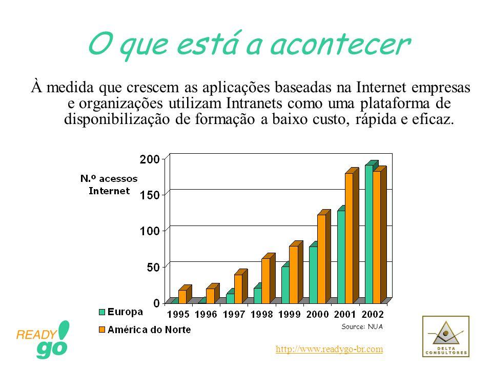 http://www.readygo-br.com O que está a acontecer À medida que crescem as aplicações baseadas na Internet empresas e organizações utilizam Intranets co