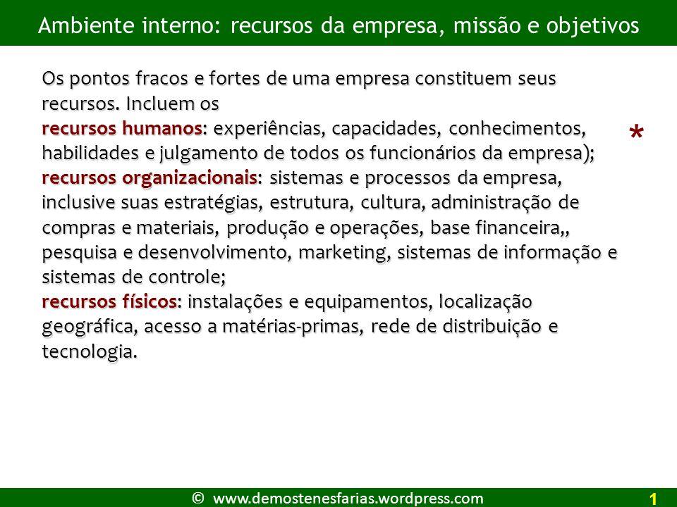 © www.demostenesfarias.wordpress.com Ambiente interno: recursos da empresa, missão e objetivos 1 Os pontos fracos e fortes de uma empresa constituem seus recursos.