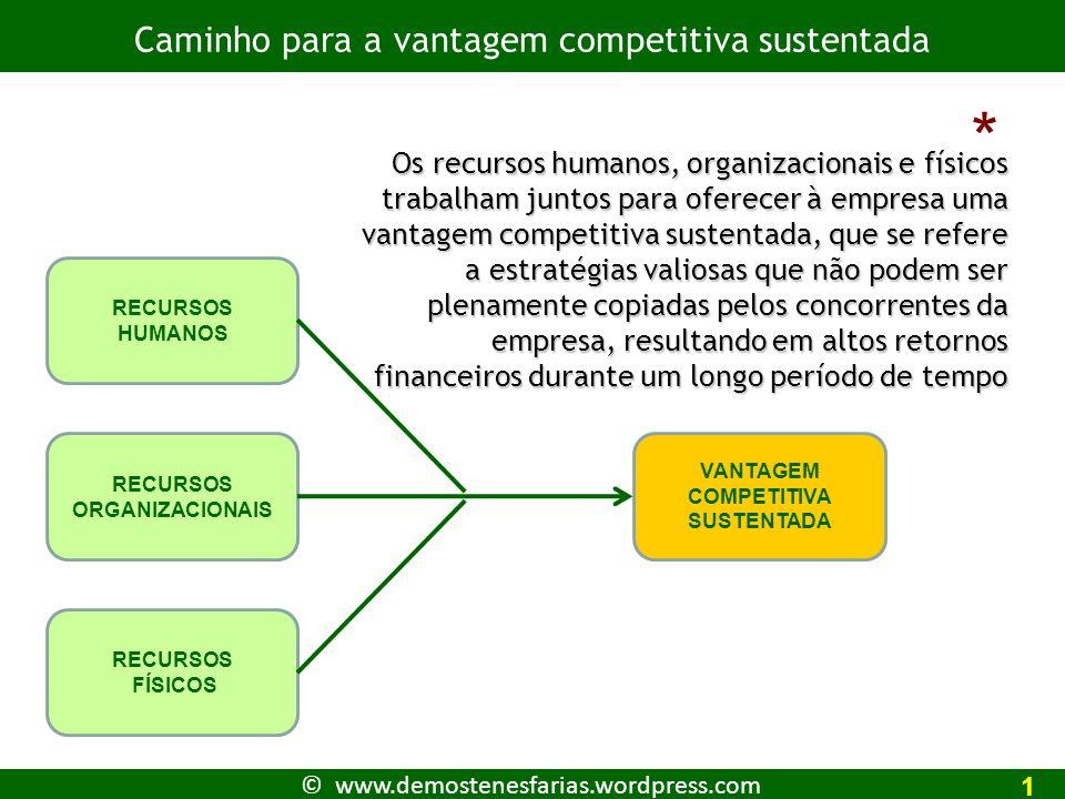 © www.demostenesfarias.wordpress.com Caminho para a vantagem competitiva sustentada 1 RECURSOS HUMANOS RECURSOS ORGANIZACIONAIS RECURSOS FÍSICOS VANTAGEM COMPETITIVA SUSTENTADA * Os recursos humanos, organizacionais e físicos trabalham juntos para oferecer à empresa uma vantagem competitiva sustentada, que se refere a estratégias valiosas que não podem ser plenamente copiadas pelos concorrentes da empresa, resultando em altos retornos financeiros durante um longo período de tempo