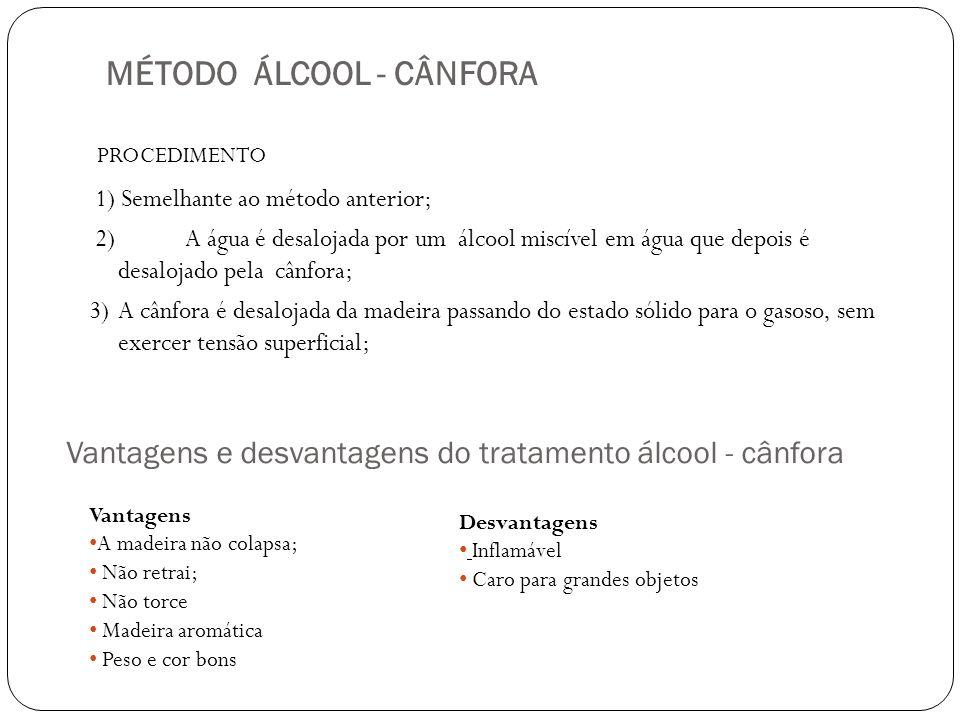 MÉTODO ÁLCOOL - CÂNFORA PROCEDIMENTO 1) Semelhante ao método anterior; 2) A água é desalojada por um álcool miscível em água que depois é desalojado p