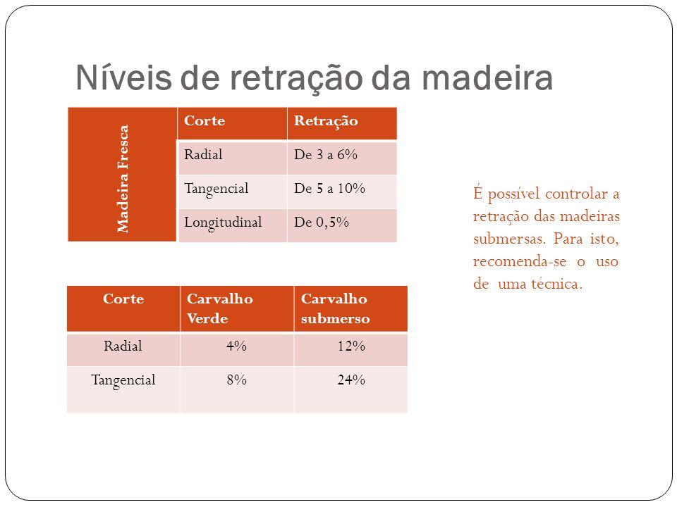 Níveis de retração da madeira CorteRetração RadialDe 3 a 6% TangencialDe 5 a 10% LongitudinalDe 0,5% Madeira Fresca CorteCarvalho Verde Carvalho subme