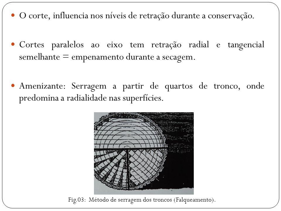 O corte, influencia nos níveis de retração durante a conservação. Cortes paralelos ao eixo tem retração radial e tangencial semelhante = empenamento d
