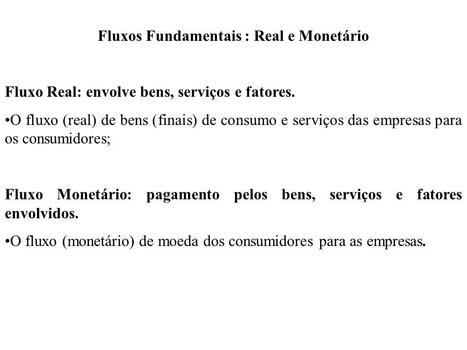 Fluxos Fundamentais : Real e Monetário Fluxo Real: envolve bens, serviços e fatores. O fluxo (real) de bens (finais) de consumo e serviços das empresa