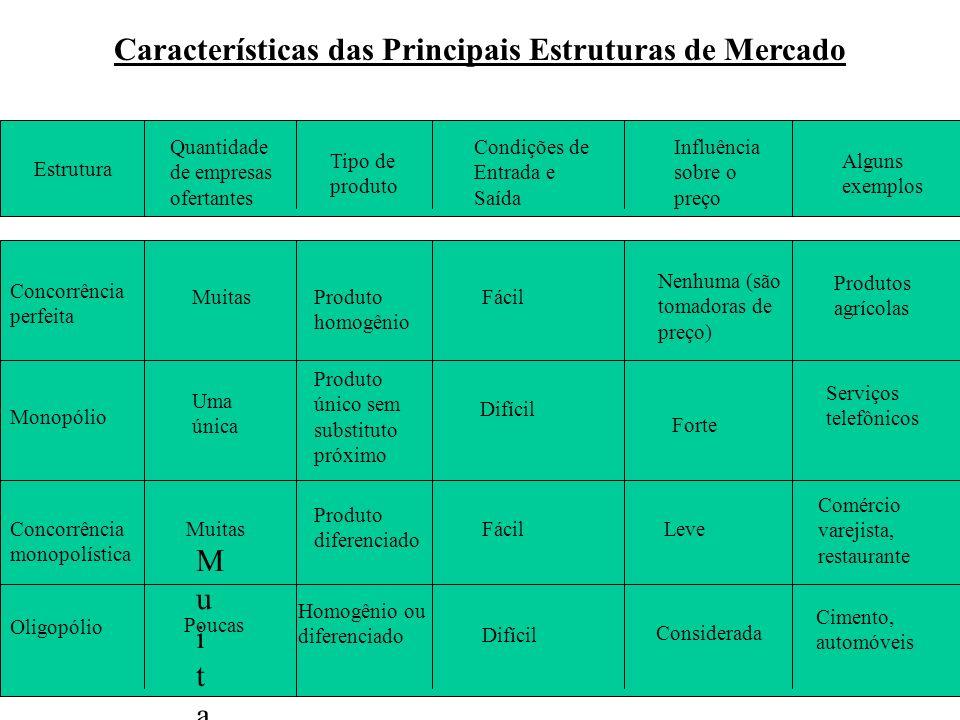 Características das Principais Estruturas de Mercado Estrutura Quantidade de empresas ofertantes Tipo de produto Condições de Entrada e Saída Influênc