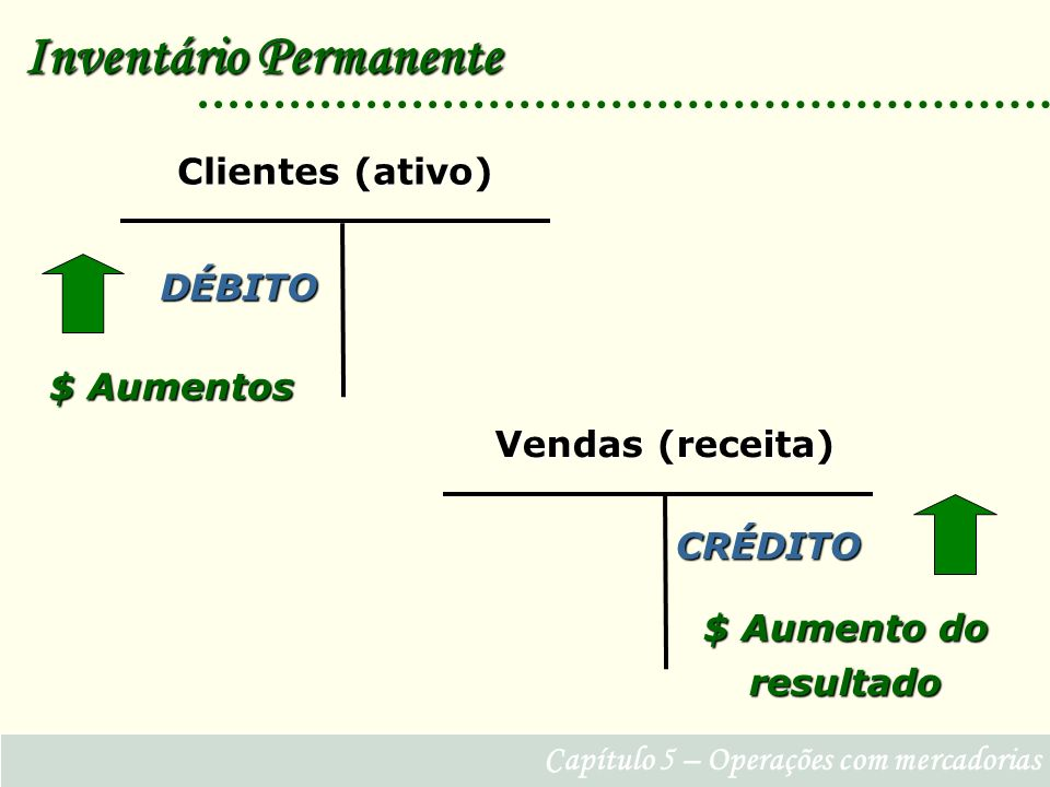 Capítulo 5 – Operações com mercadorias Inventário Permanente DÉBITO Clientes (ativo) $ Aumentos CRÉDITO Vendas (receita) $ Aumento do resultado
