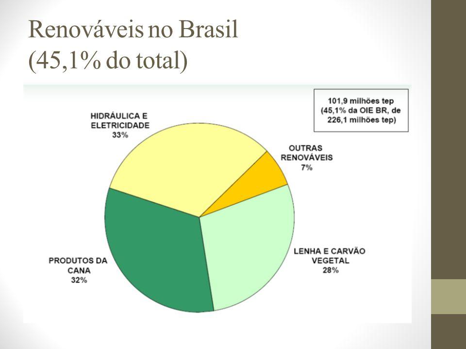 Renováveis no Brasil (45,1% do total)
