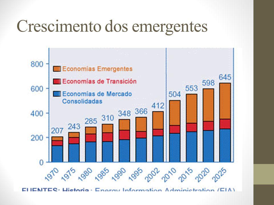Crescimento dos emergentes