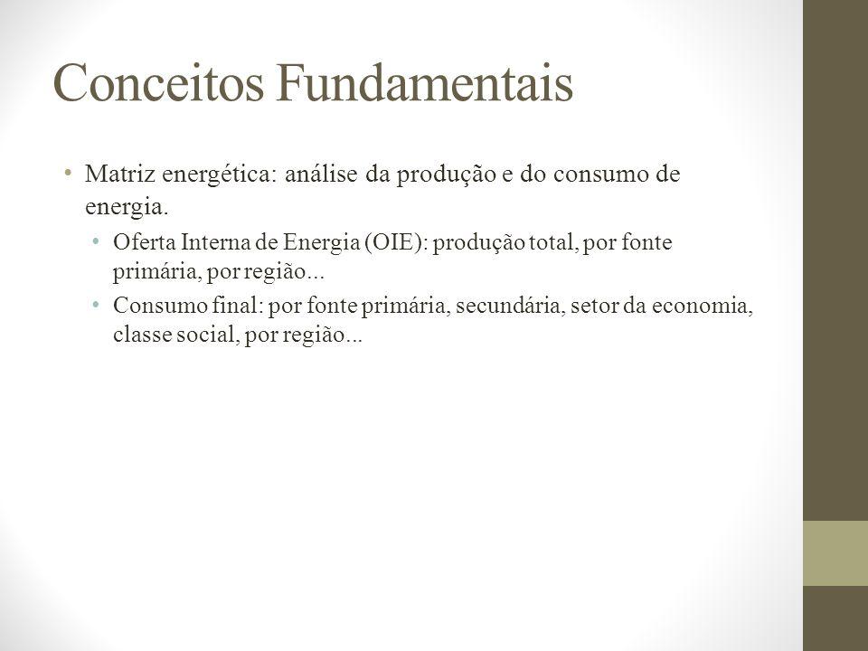 Conceitos Fundamentais Matriz energética: análise da produção e do consumo de energia. Oferta Interna de Energia (OIE): produção total, por fonte prim