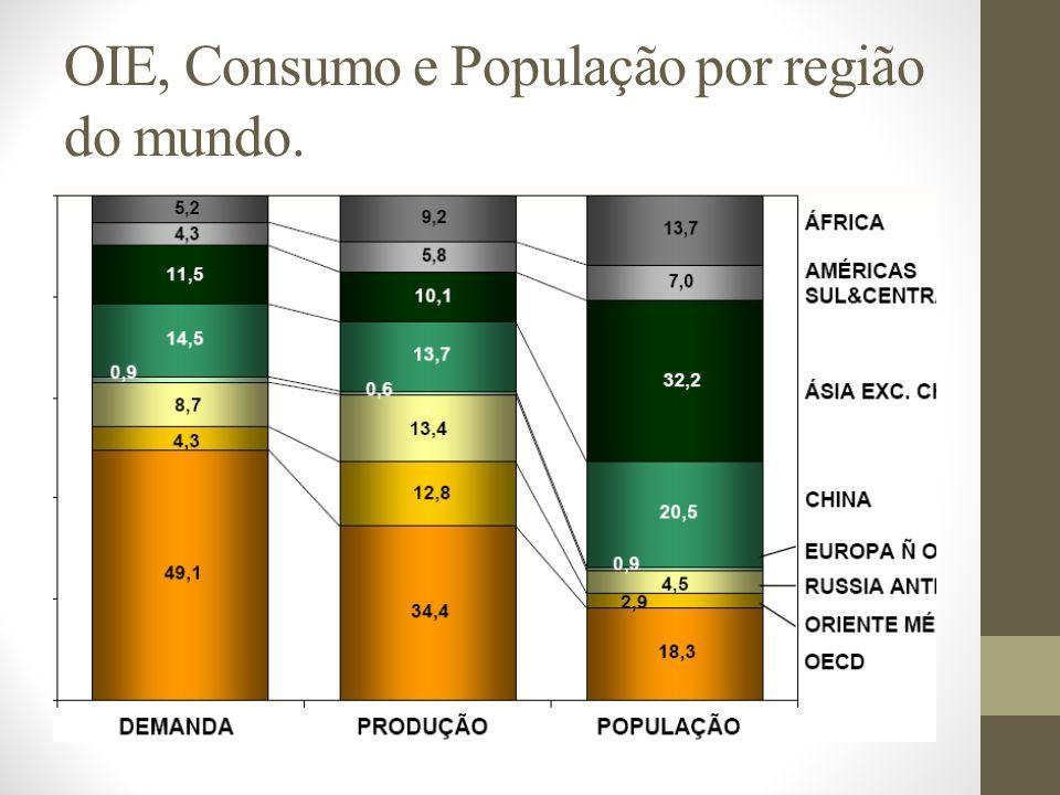 OIE, Consumo e População por região do mundo.