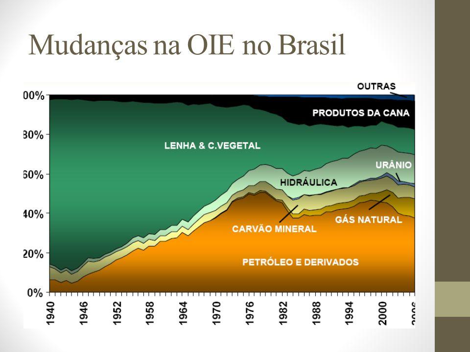 Mudanças na OIE no Brasil