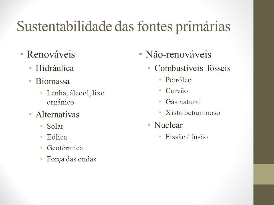 Sustentabilidade das fontes primárias Renováveis Hidráulica Biomassa Lenha, álcool, lixo orgânico Alternativas Solar Eólica Geotérmica Força das ondas