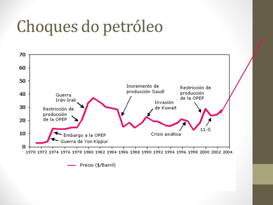 Choques do petróleo