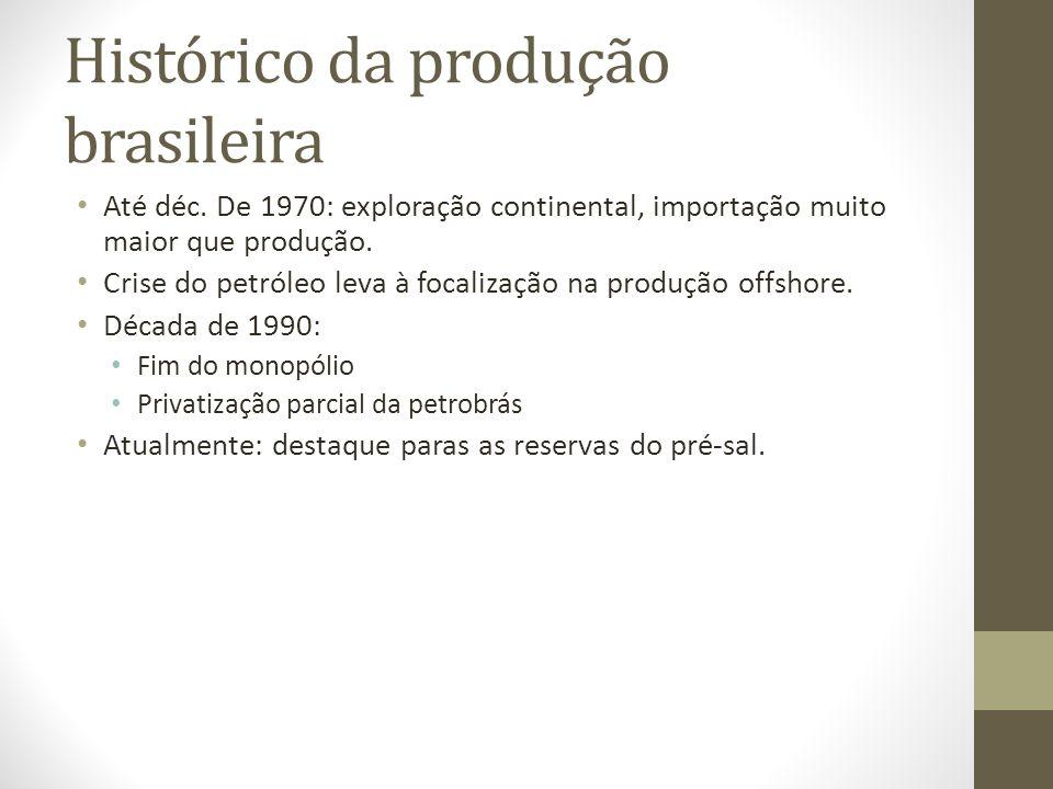 Histórico da produção brasileira Até déc.
