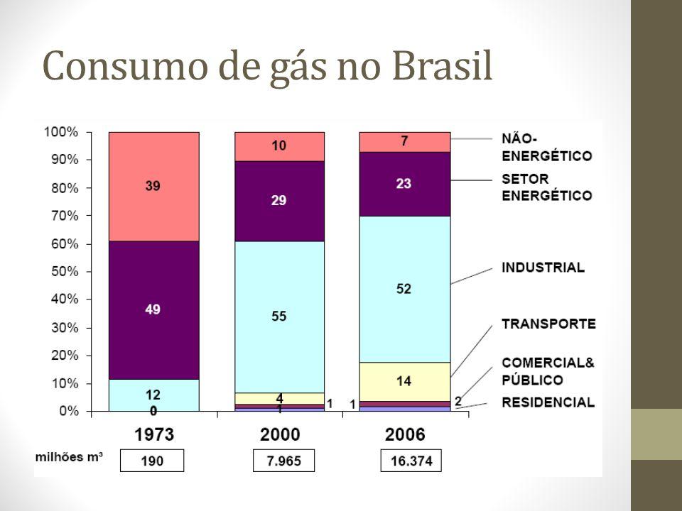 Consumo de gás no Brasil