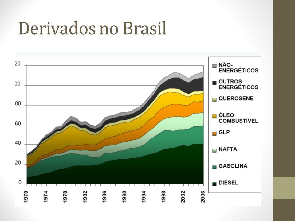 Derivados no Brasil