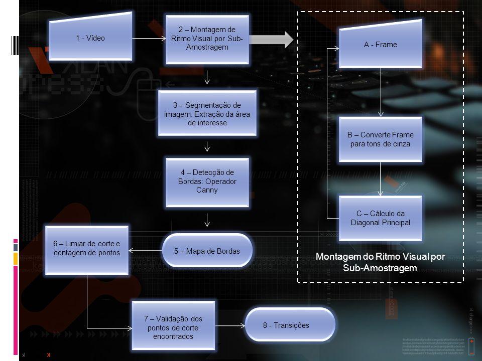 2 – Montagem de Ritmo Visual por Sub- Amostragem 4 – Detecção de Bordas: Operador Canny 6 – Limiar de corte e contagem de pontos C – Cálculo da Diagon
