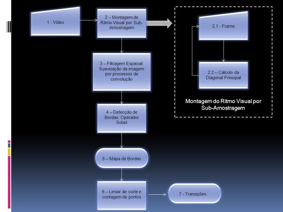 2 – Montagem de Ritmo Visual por Sub- Amostragem 4 – Detecção de Bordas: Operador Sobel 6 – Limiar de corte e contagem de pontos 2.2 – Cálculo da Diagonal Principal 3 – Filtragem Espacial: Suavização da imagem por processos de convolução 1 - Vídeo 2.1 - Frame 5 – Mapa de Bordas7 - Transições Montagem do Ritmo Visual por Sub-Amostragem