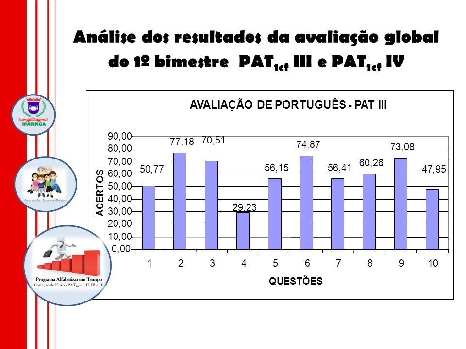 Análise dos resultados da avaliação global do 1º bimestre PAT 1cf III e PAT 1cf IV AVALIAÇÃO DE PORTUGUÊS - PAT III 77,18 56,15 74,87 56,41 60,26 73,0