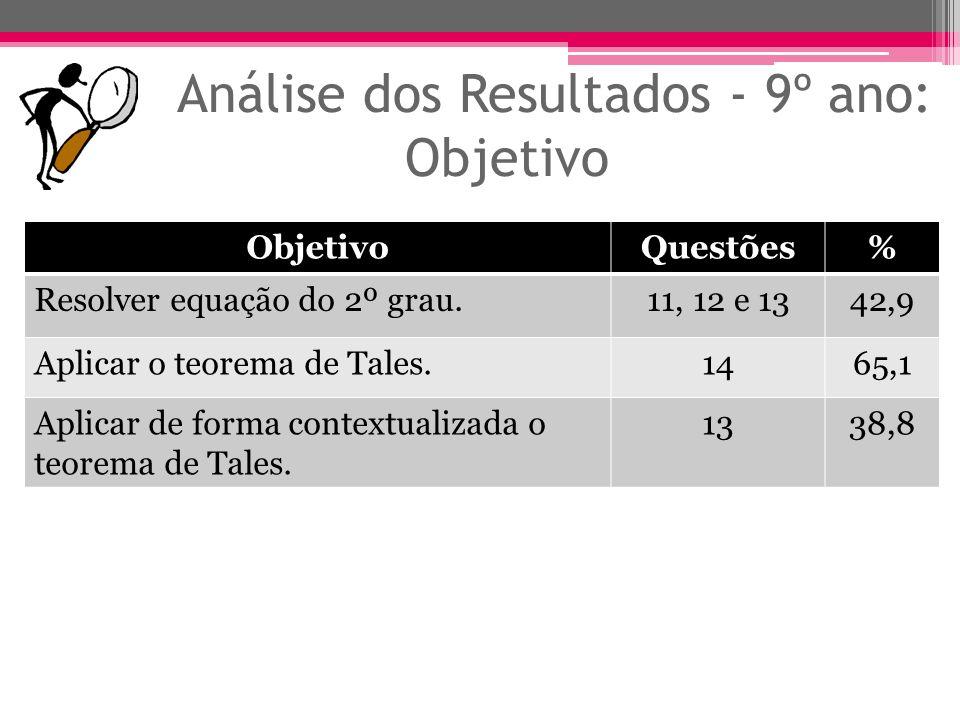 Análise dos Resultados - 9º ano: Objetivo ObjetivoQuestões% Resolver equação do 2º grau.11, 12 e 1342,9 Aplicar o teorema de Tales.1465,1 Aplicar de f