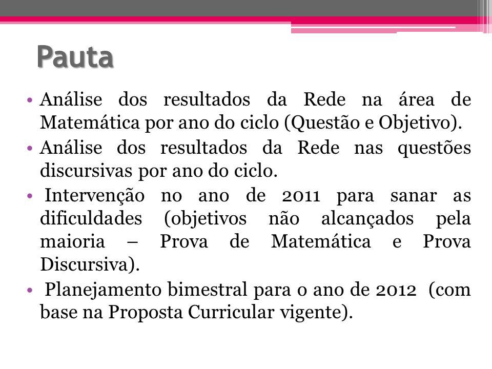 Pauta Análise dos resultados da Rede na área de Matemática por ano do ciclo (Questão e Objetivo). Análise dos resultados da Rede nas questões discursi