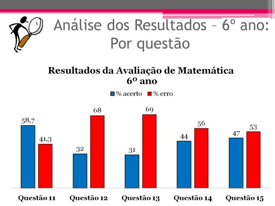 Análise dos Resultados - 6º ano: Objetivo ObjetivoQuestões% Aplicar o conhecimento de frações na resolução de problemas.