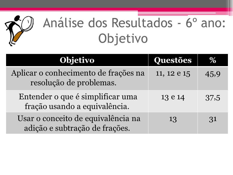 Análise dos Resultados - 6º ano: Objetivo ObjetivoQuestões% Aplicar o conhecimento de frações na resolução de problemas. 11, 12 e 1545,9 Entender o qu