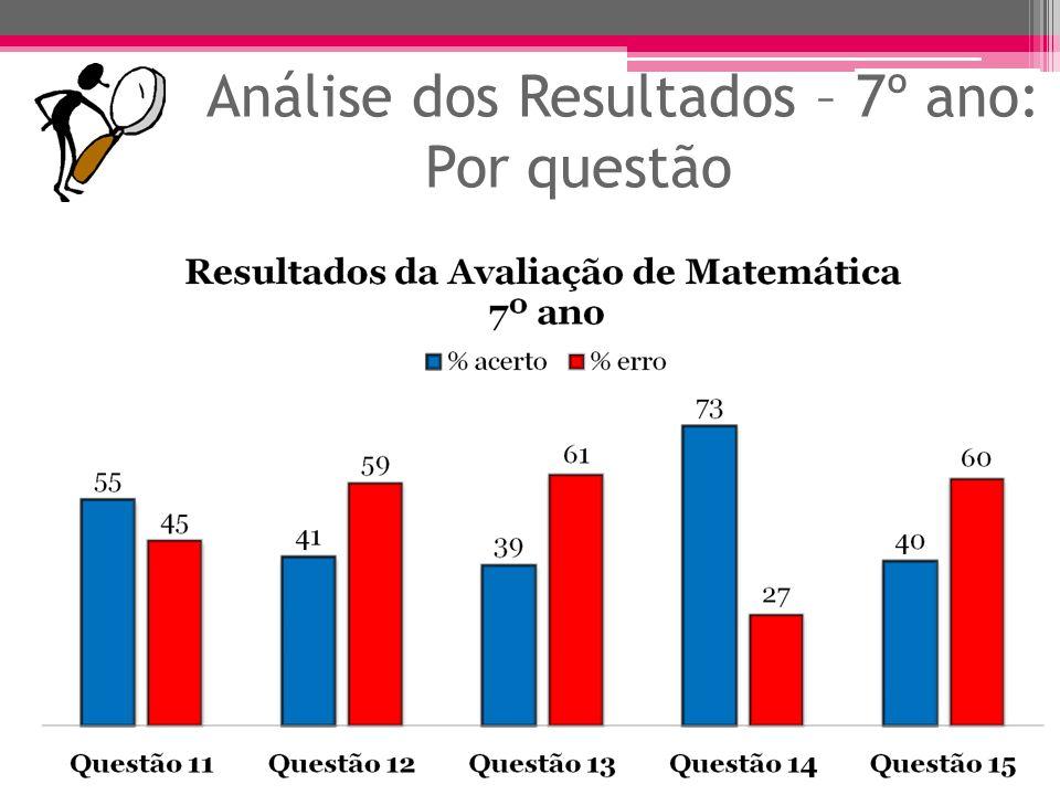 Análise dos Resultados - 7º ano: Objetivo ObjetivoQuestões% Perceber através de uma situação- problema a utilização da equação.