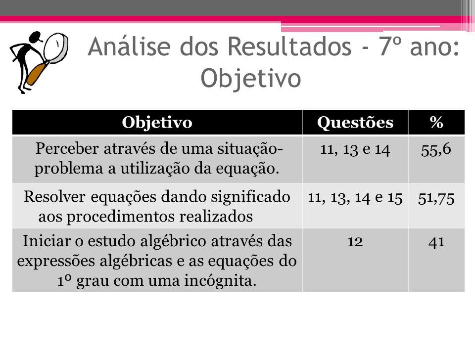 Análise dos Resultados - 7º ano: Objetivo ObjetivoQuestões% Perceber através de uma situação- problema a utilização da equação. 11, 13 e 1455,6 Resolv