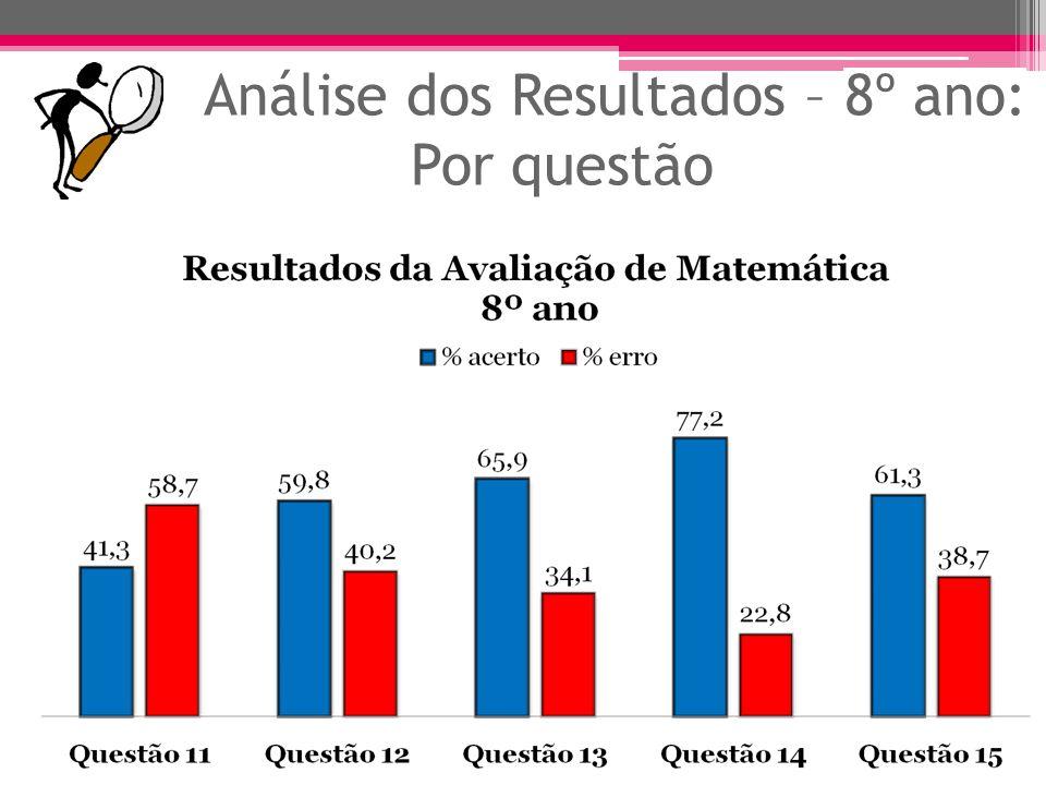 Análise dos Resultados - 8º ano: Objetivo ObjetivoQuestões% Desenvolver o produto notável: quadrado da soma de dois termos.