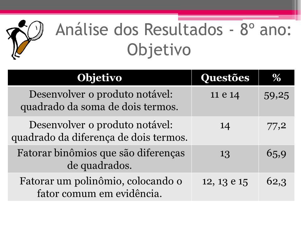 Análise dos Resultados - 8º ano: Objetivo ObjetivoQuestões% Desenvolver o produto notável: quadrado da soma de dois termos. 11 e 1459,25 Desenvolver o