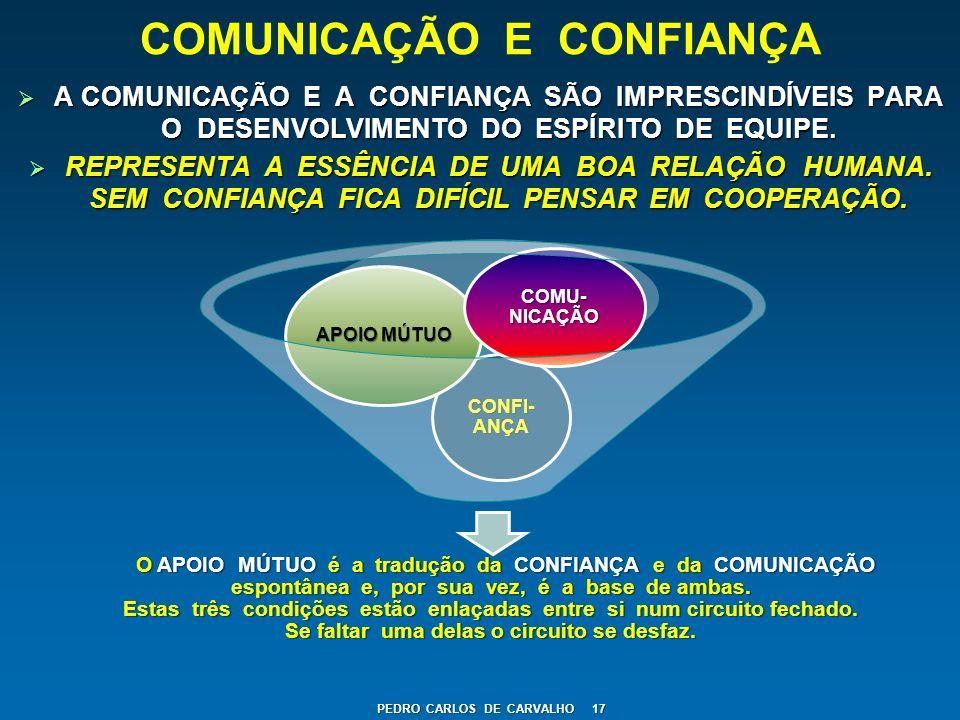A COMUNICAÇÃO E A CONFIANÇA SÃO IMPRESCINDÍVEIS PARA O DESENVOLVIMENTO DO ESPÍRITO DE EQUIPE. A COMUNICAÇÃO E A CONFIANÇA SÃO IMPRESCINDÍVEIS PARA O D